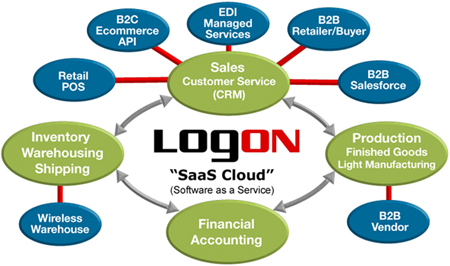 Logon Business Systems (LBS) - End-to-End SaaS Cloud Solution Footprint